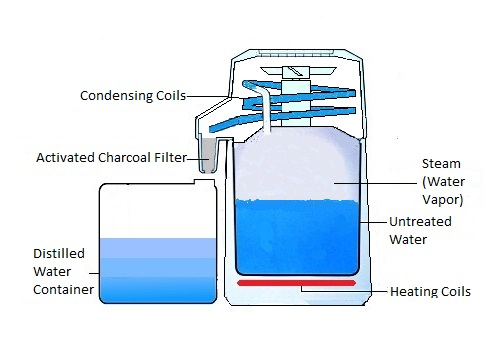 Water Distiller Diagram ~ Water distillers easy to use times cheaper than